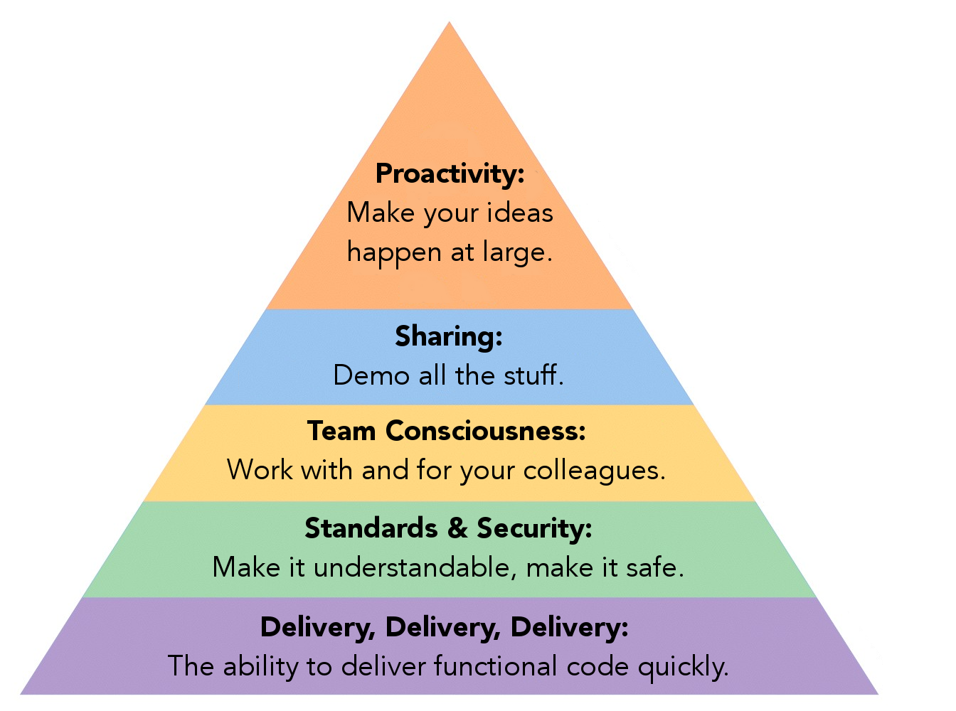 A Programmer's Hierarchy of Needs